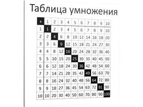 Накладка для фасада - Таблица умножения (RU)