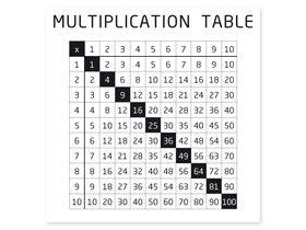 Накладка для фасада - Таблица умножения